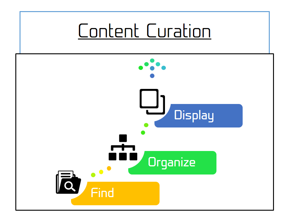 Content Curation steps